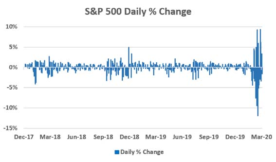 2020 Spring Market Commentary-S&P500-daily % change