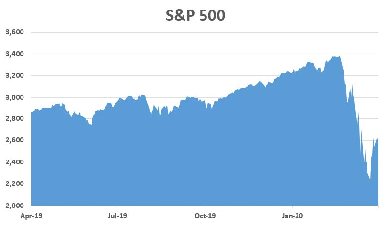 2020 Spring Market Commentary-S&P500