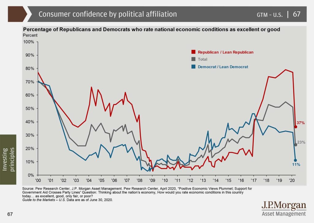 Consumer confidence by political affiliation