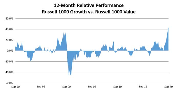Russell 1000 growth vs Russell 1000 value