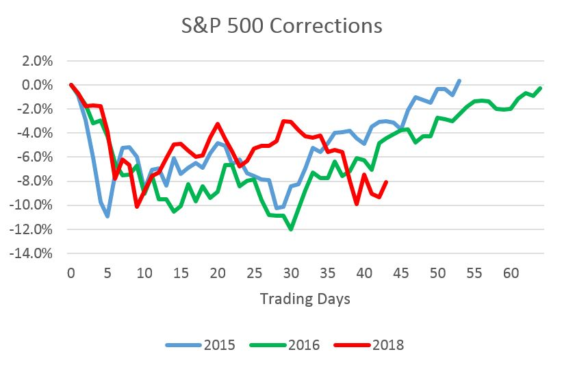 S&P500 for commentary 2018.04